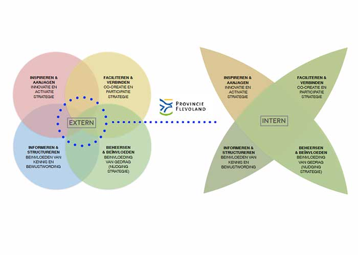 flevoland-communicatiestrategie
